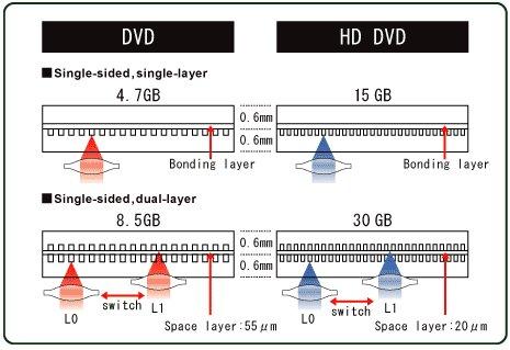 Blu Ray kontra