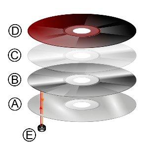 Warstwy Płyty CD